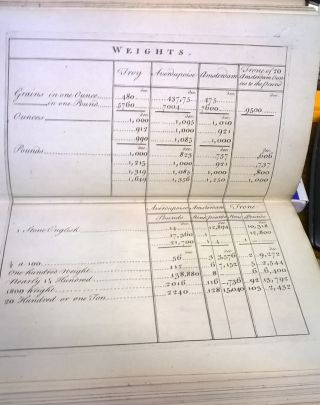 Table of English and Scotch Weights and Measures